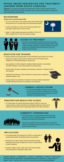 Opioid Abuse Prevention and Treatment: Lessons from South Carolina