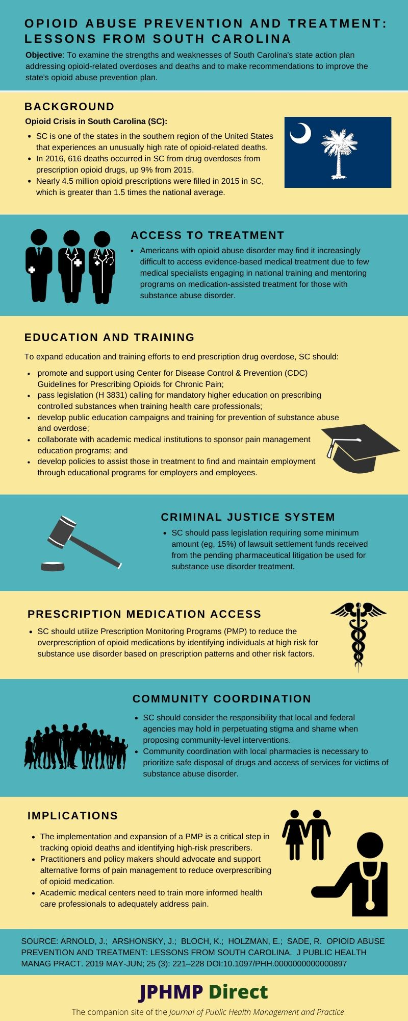 Opioid Lessons SC Infographic