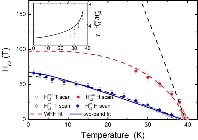Understanding high-temperature superconductivity in Fe