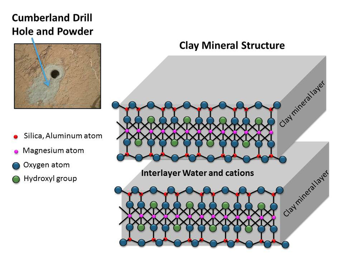 curiosity rover diagram 1995 ford ranger wiper wiring space images | clay mineral structure similar to clays observed in mudstone on mars