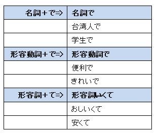 【大家的日本語】初級Ⅱ:第16課 文法 – 一紀日文