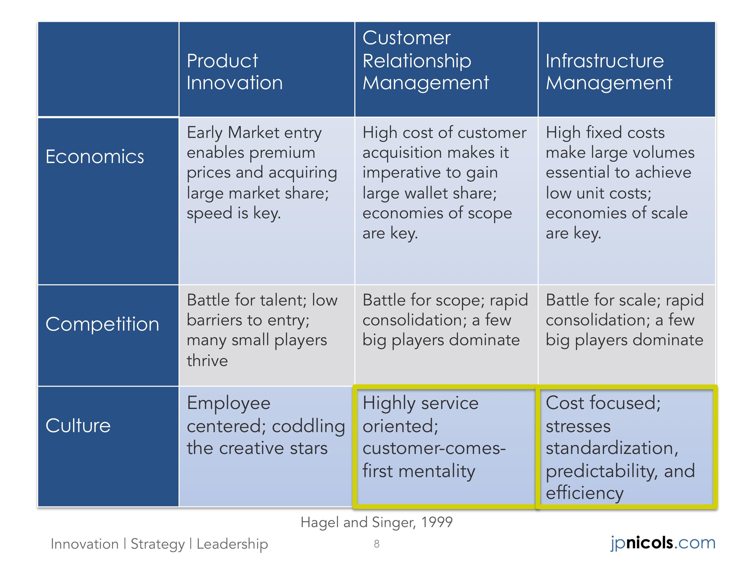Unbundling Chart