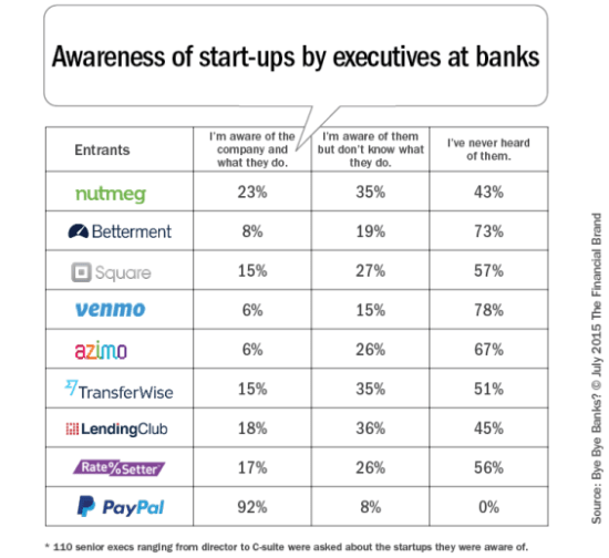 Awareness_of_startups_in_executive_at_banks_b-565x518