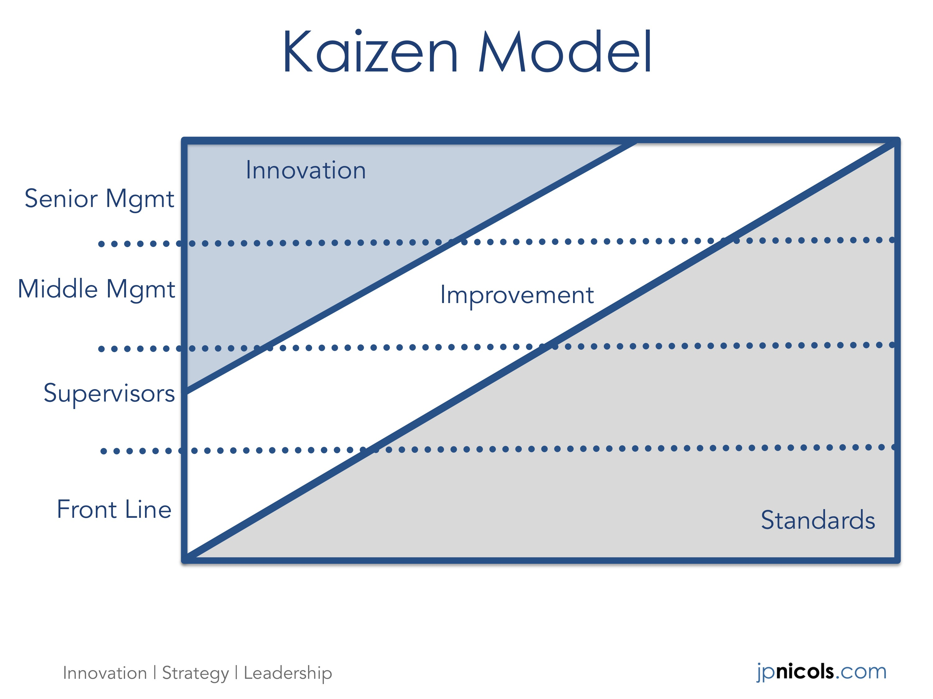 Kaizen Model