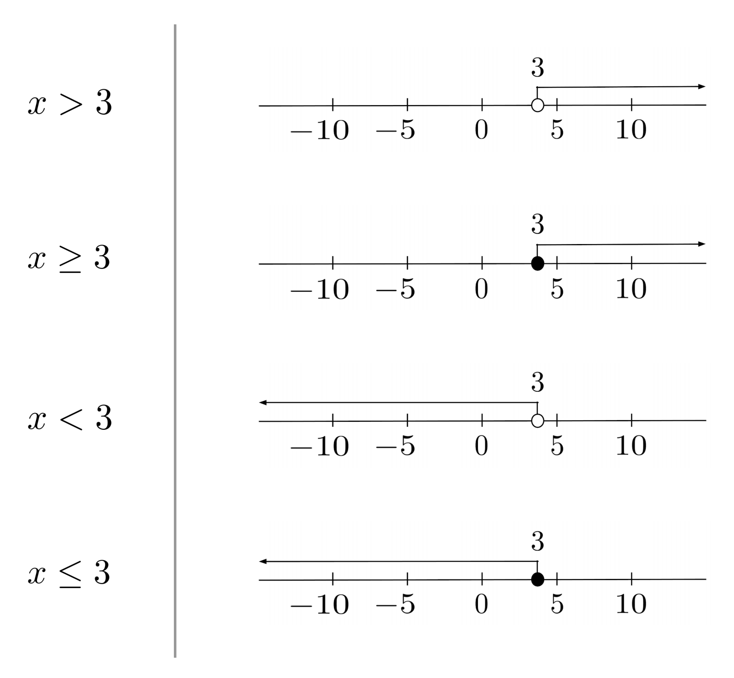 Linear Inequalities In The Number Line
