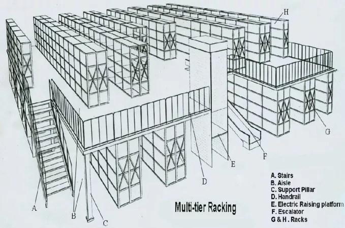 High Quality Q235 Steel Warehouse Multi-level Racking