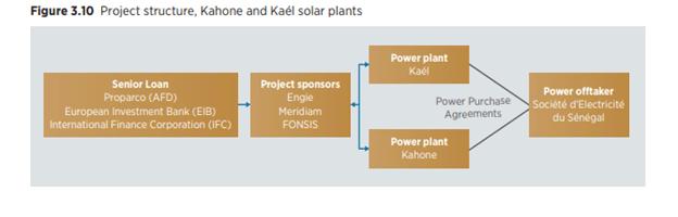 structure projet kahone et kael énergie renouvelable