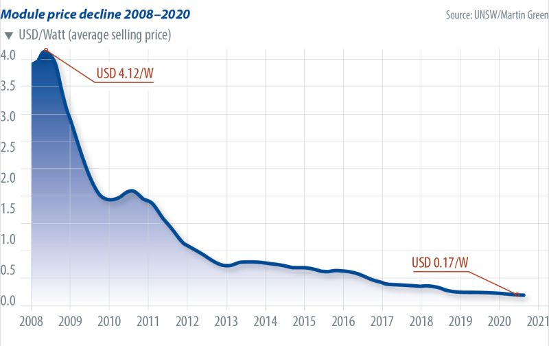 module price decline renewable energy