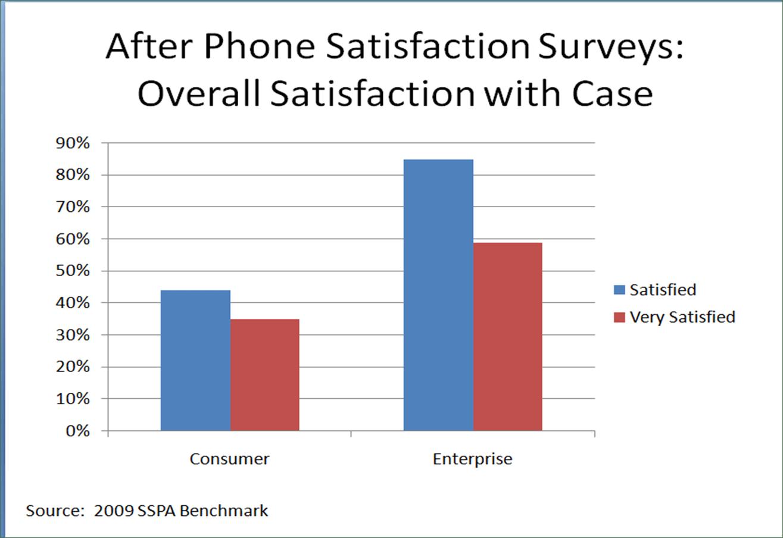 Customer Satisfaction: B2B vs. B2C
