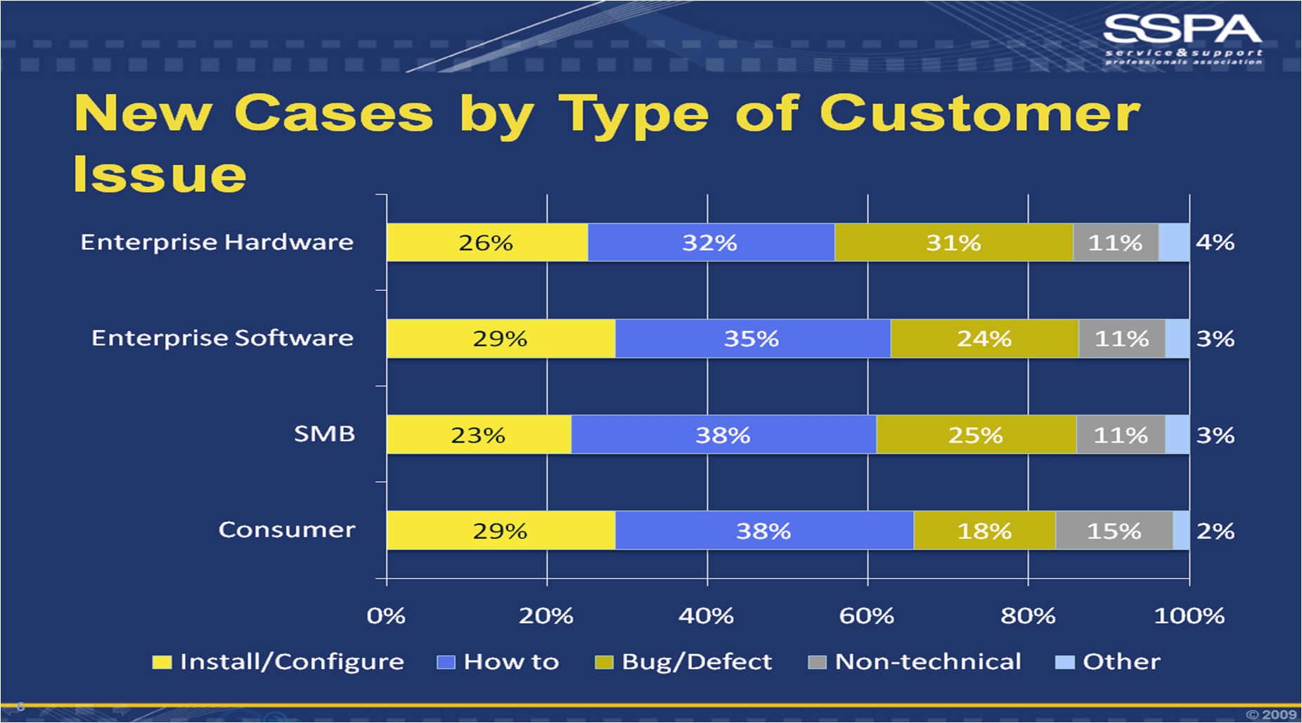 New cases by type of support incident