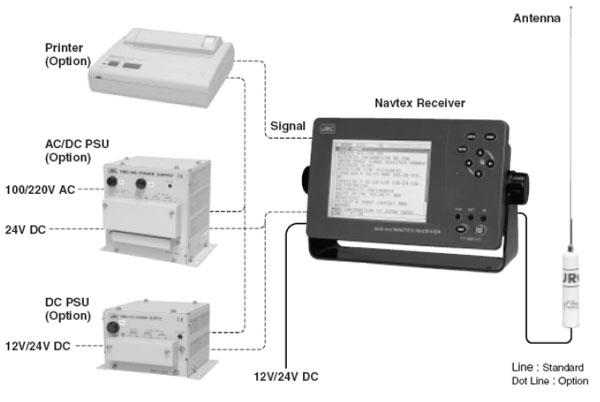 NAVTEX приемник ГМССБ NCR-333 - конфигурация
