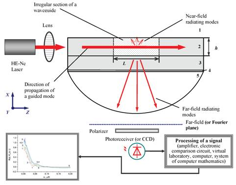 Waveguide light scattering method as a best way for