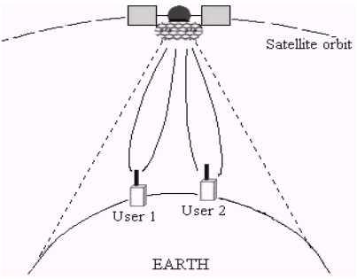 Smart Antenna Application for Sattelite Communication