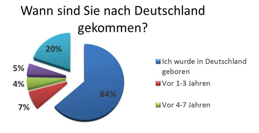 Grafik: Wann sind Sie nach Deutschland gekommen?