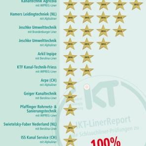 100% bestanden: Alle Prüfungen in allen vier Kriterien bestanden (2012 - 2016). Foto: IKT