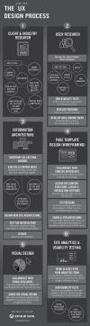 ¿Qué es UX? - Infografía del proceso de diseño de experiencia de usuario