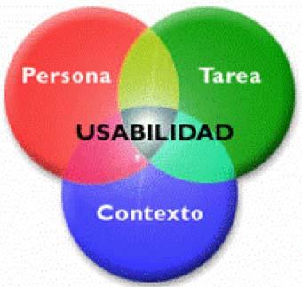 Usabilidad - concepto || TFG