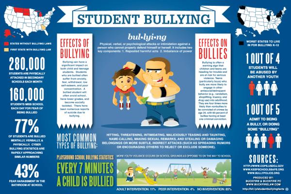 Infographics On Bullying