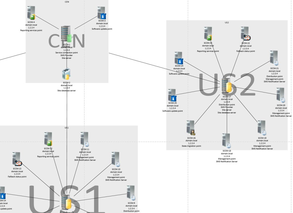 medium resolution of automatically document your sccm infrastructure with a visio diagram using powershell jr it consultancy
