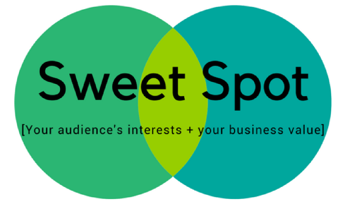 "The Content Marketing ""Sweet Spot"""