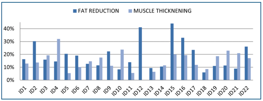 emsculpt fat reduction and muscle thickening bar graph