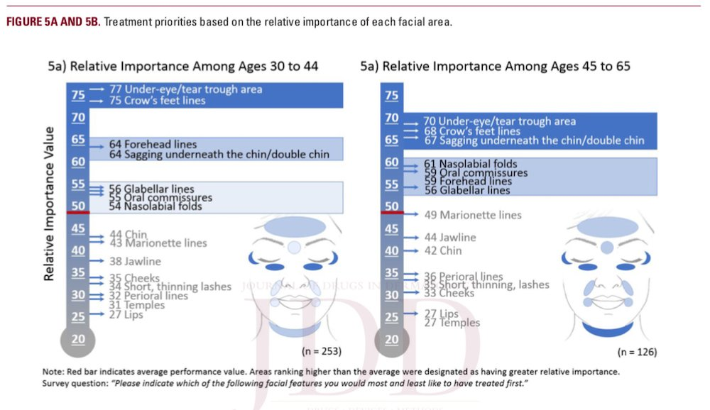 understanding the female hispanic and latino american facial aesthetic patient header figure 5a 5b