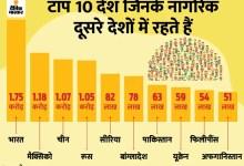 Bjp congress india government politics विदेशी धरती पर बसने में नंबर वन भारतीय, मुस्लिम देश बने पहली पसंद, UAE में सबसे ज्यादा NRI