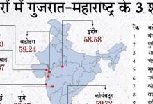ईज ऑफ लिविंग इंडेक्स:बेंगलुरु देश का सबसे अच्छा शहर, इंदौर 9वें नंबर पर; टॉप-10 नगर निगम में इंदौर सबसे ऊपर, भोपाल की तीसरी रैंक