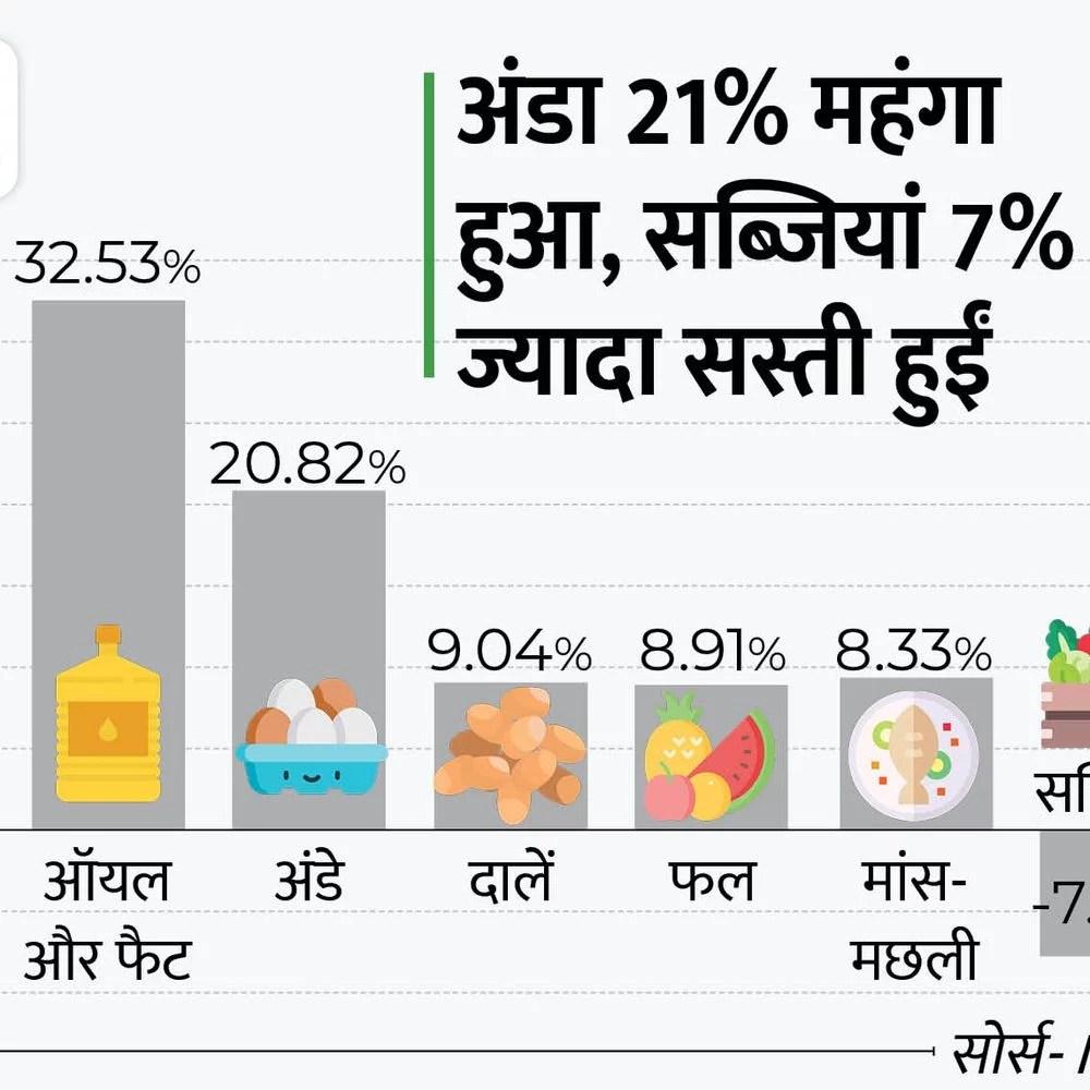 खराबी में सुधार करने के लिए:  औद्योगिक भी 13.6% वृद्धि