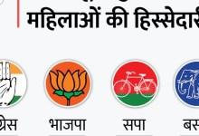 वायु गांधी से आजादी के लिए:पहली बार कोई भी राष्ट्रीय पार्टी 40 प्रतिशत महिला मतदान, बदबू को 33% आरक्षण का वादा भी