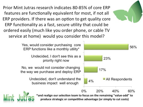 Mint Jutras Survey Results