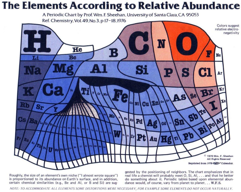 Periodic Table Relative Abundance