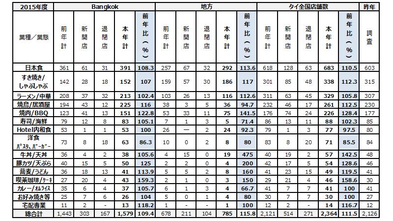 タイにおける日本食市場動向調査結果2015