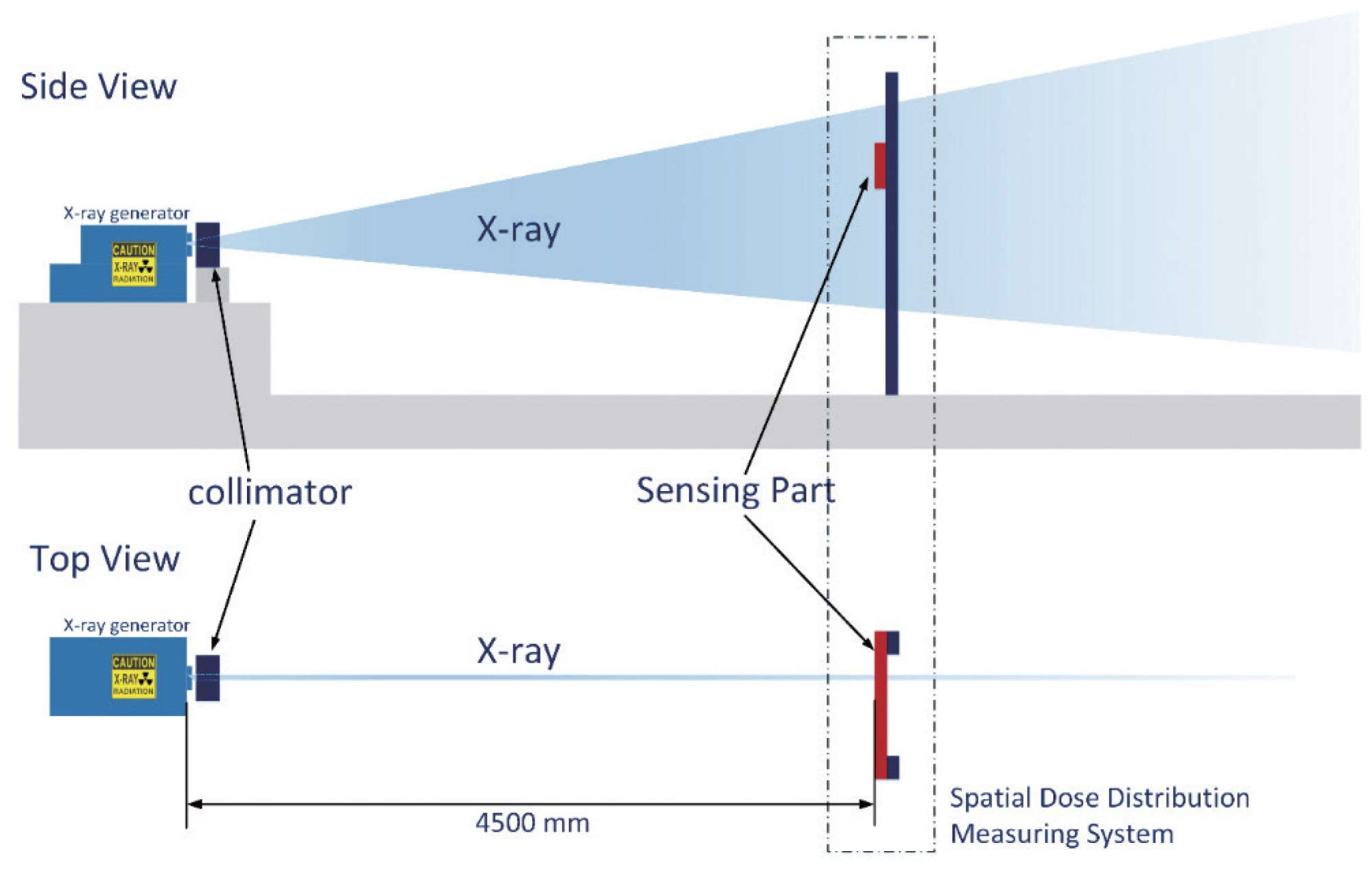 hight resolution of schematic diagram for performance evaluation experiment of x ray spatial distribution measuring device the distance between the x ray generating position