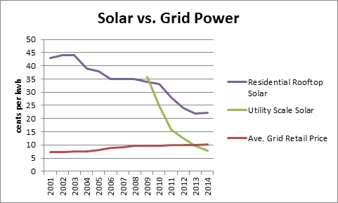 Solar vs grid power cost