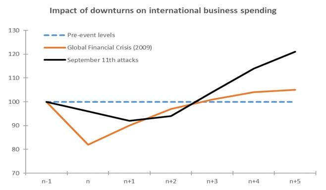 Impacto de crises anteriores no setor de turismo internacional e viagens / Fontes: Tourism Economics, Oxford Economics, Euler Hermes