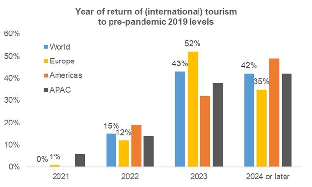 Quando você espera que o turismo internacional retorne aos níveis anteriores à crise de 2019 em sua região? / Fontes: UNWTO, Euler Hermes