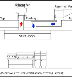 diagram commercial hood system wiring diagram for you commercial restaurant hood systems commercial ventilation systems commercial [ 1214 x 928 Pixel ]
