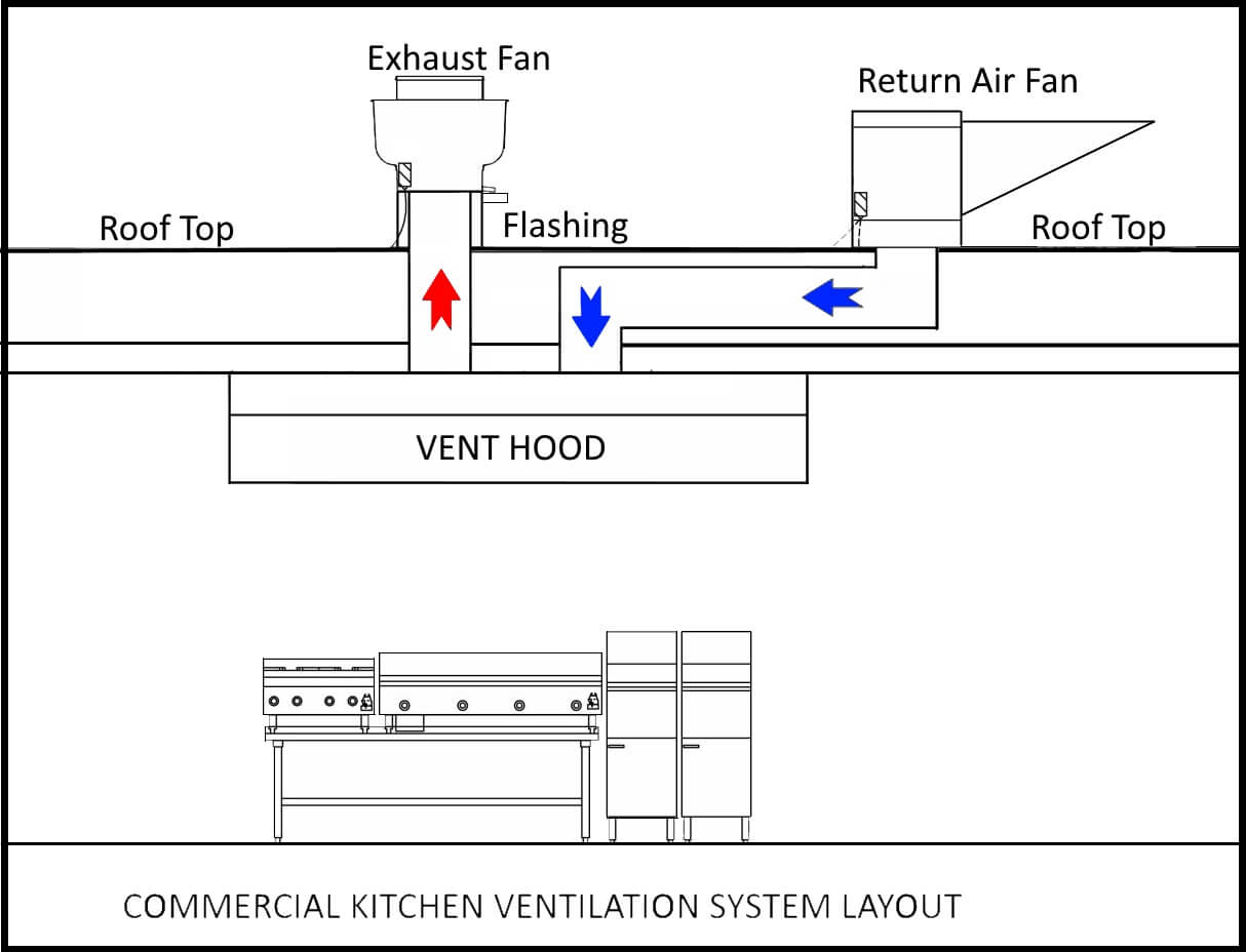 commercial kitchen exhaust system design silicone tools ventilation systems