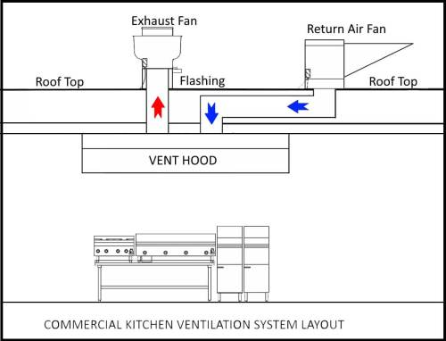 small resolution of diagram commercial hood system wiring diagram for you commercial restaurant hood systems commercial ventilation systems commercial