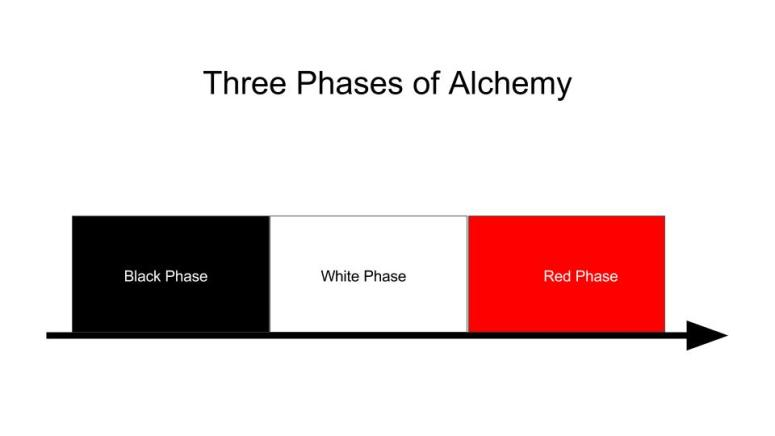 Three Phases of Alchemy Diagram