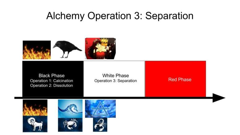 Alchemy Operation 3 - Separation