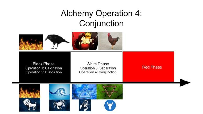 Alchemy Operation 4 - Conunction