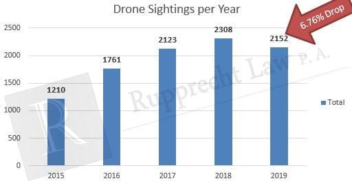 drone sightings per year 1