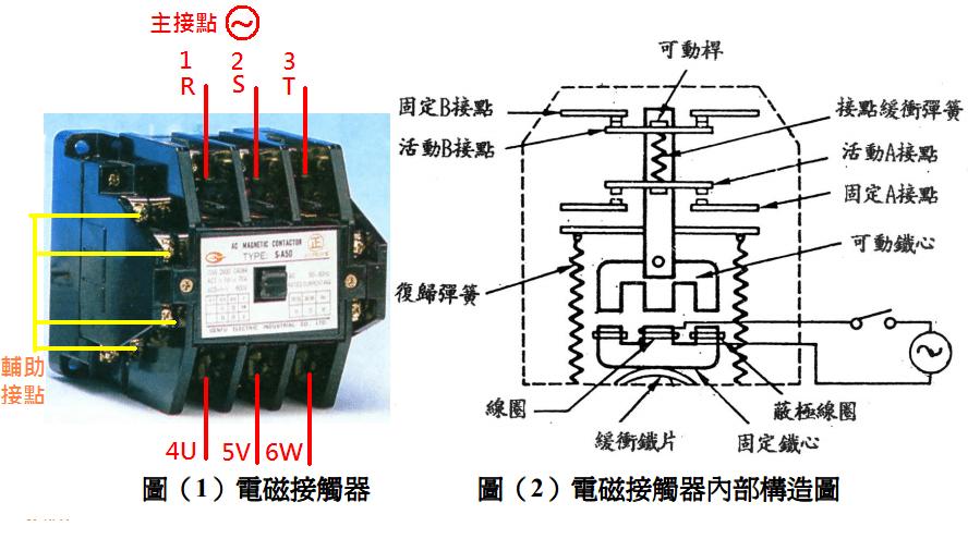 電磁接觸器Magnetic Contactor - 自動控制部落格
