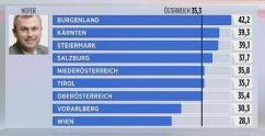 Résultat le 24 arvil, son Land a voté massivement FPÖ