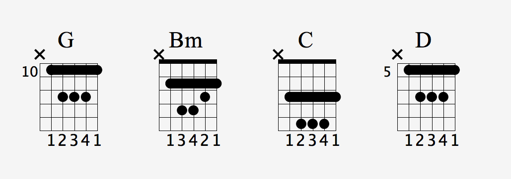 Integrating theory, chords and strumming in a 1,3,4,5