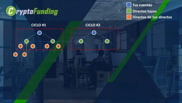 Crypto Funding Club Matriz