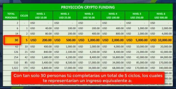 Crypto Funding Club Proyección de ganancias