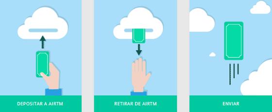 Airtm Cómo funciona